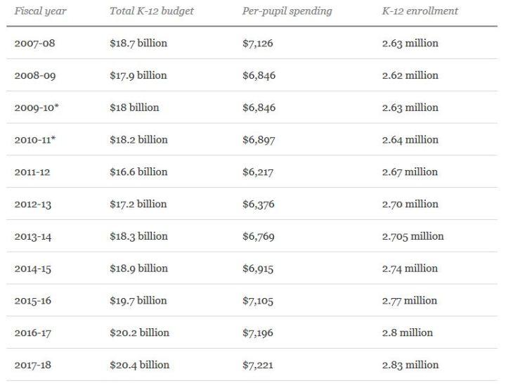 Florida Ed Spending Last Decade