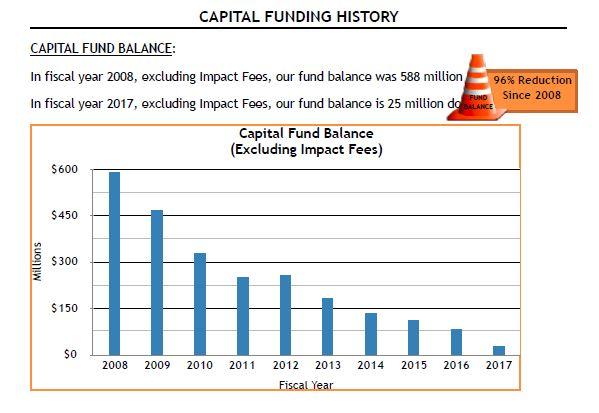 Capital Funding History