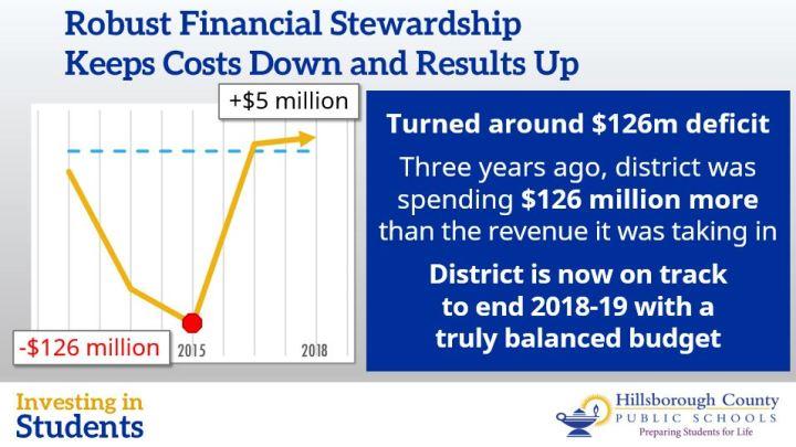 Fiscal Stewardship